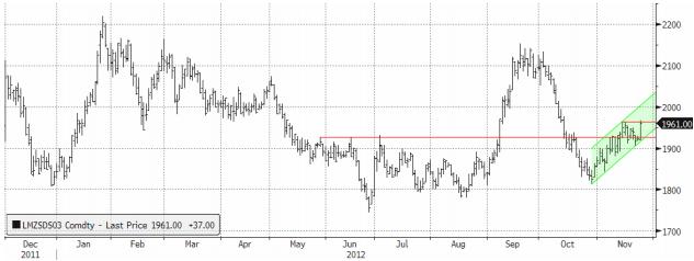 Tydlig trendkanal för priset på zink
