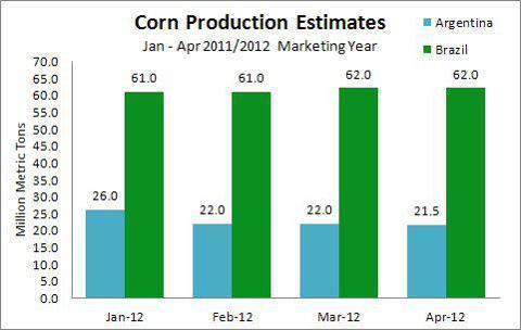 Uppskattad produktion av majs