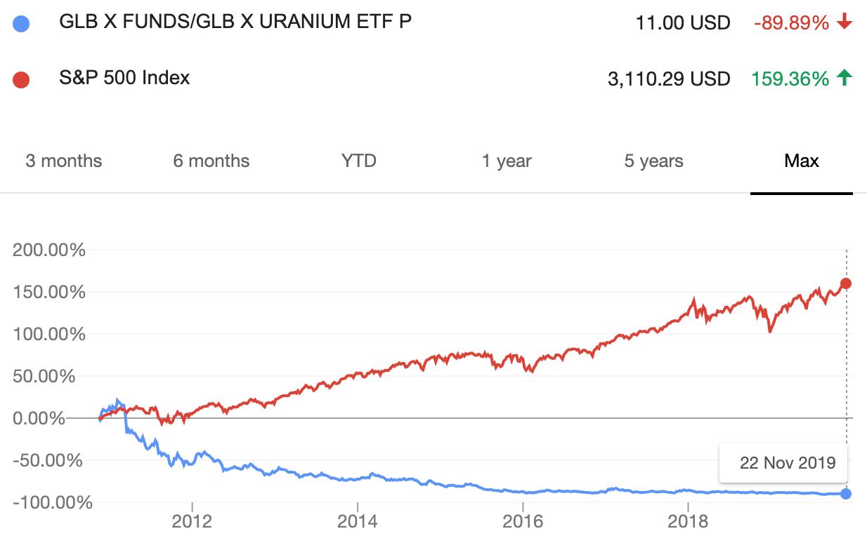 Kursutveckling på uran-ETF