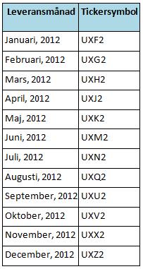 Uranterminer - Tickersymboler och leveransmånader