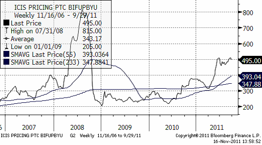 Diagram på Urea FOB Yuzhny i dollar per ton
