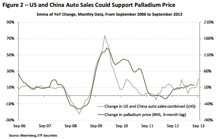 US and China auto sales could support the palladium price