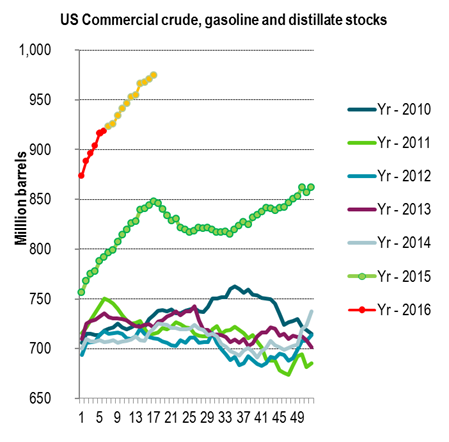 US crude, gasoline and distillate stocks