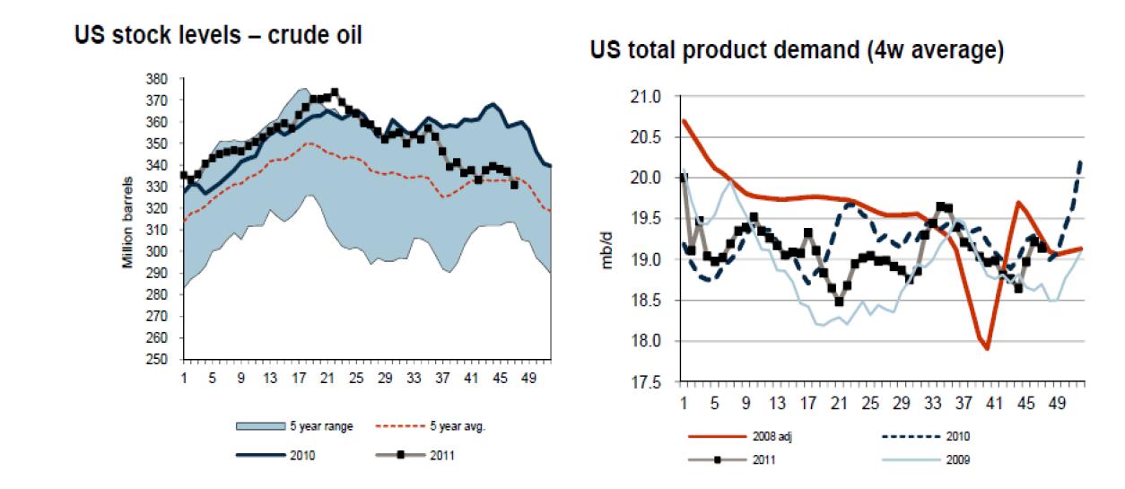 Diagram över US Crude Oil - Efterfråga och lagerreserver