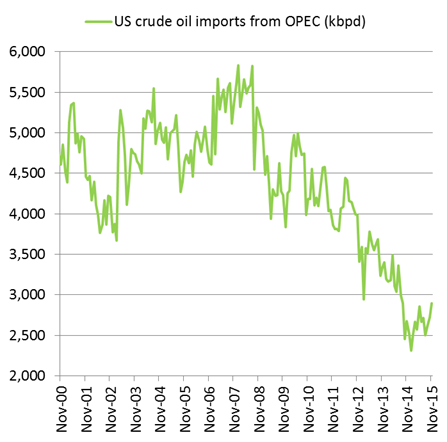 US crude oil imports from OPEC