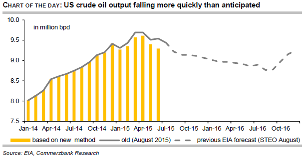 US crude oil output falling more quickly than anticipated