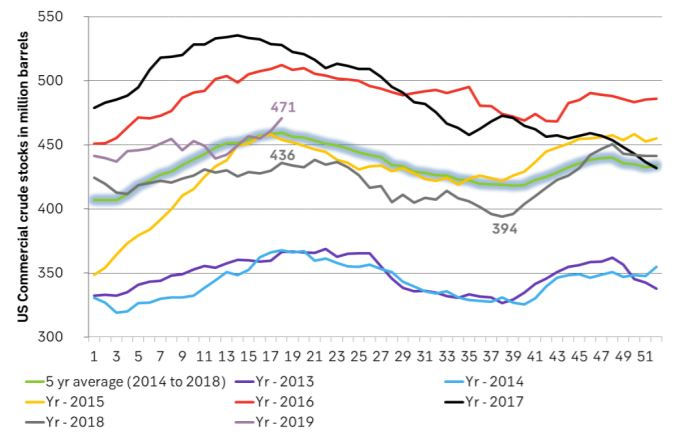 US crude stocks are up 31 m bl since 18 March vs 5yr normal increase of 15.4 m bl