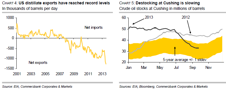 US distillate exports and destocking at Cushing