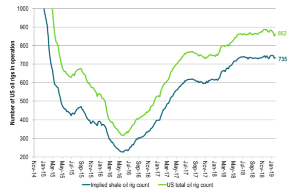US drilling rig count is only off 16 rigs from this cycle high. Not much reaction yet.