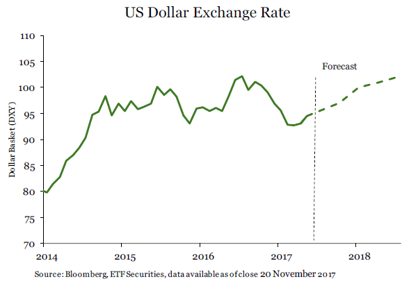 US Dollar Exchange Rate