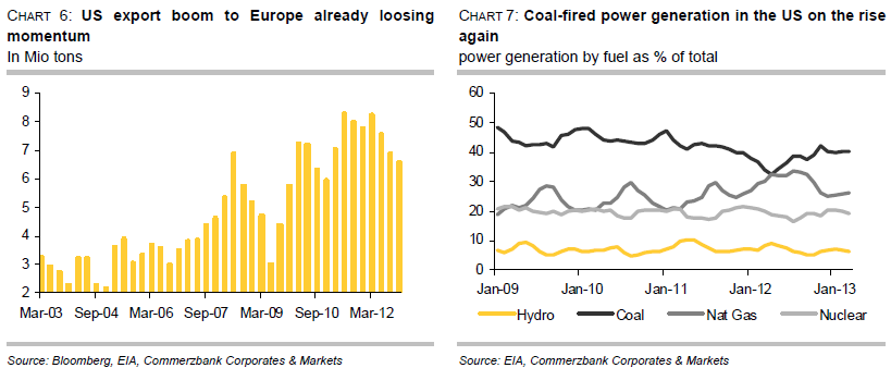 US export of coal to Europe - Coal fired power generation in US