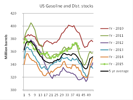 US gasoline and dist. stocks