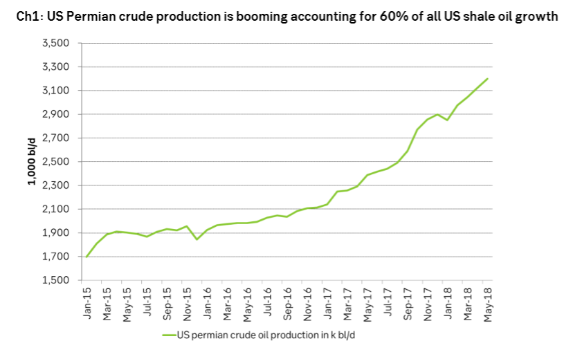 US Permian crude production is booming accounting for 60% of all US shale oil growth