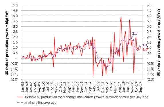US shale oil production growth