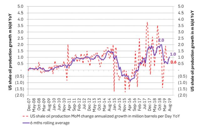 US shale oil production