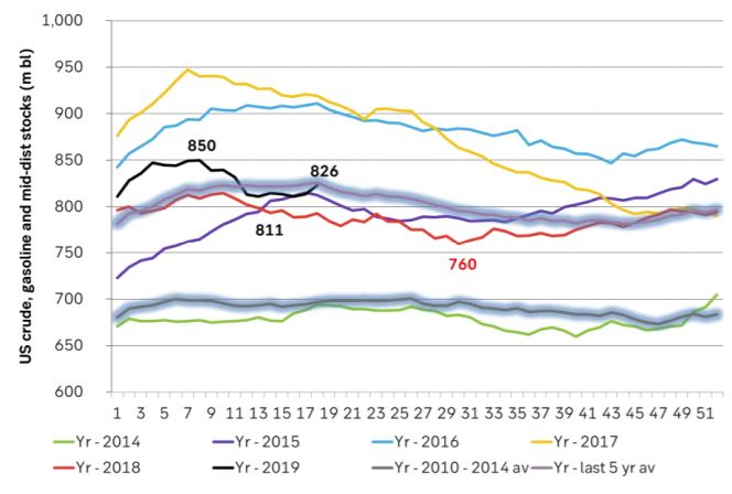 US crude, gasoline and middle distillate stocks are slightly higher