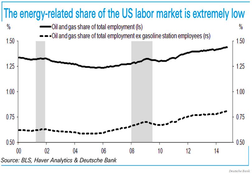 Hur stor andel energi är av arbetsmarknaden i USA
