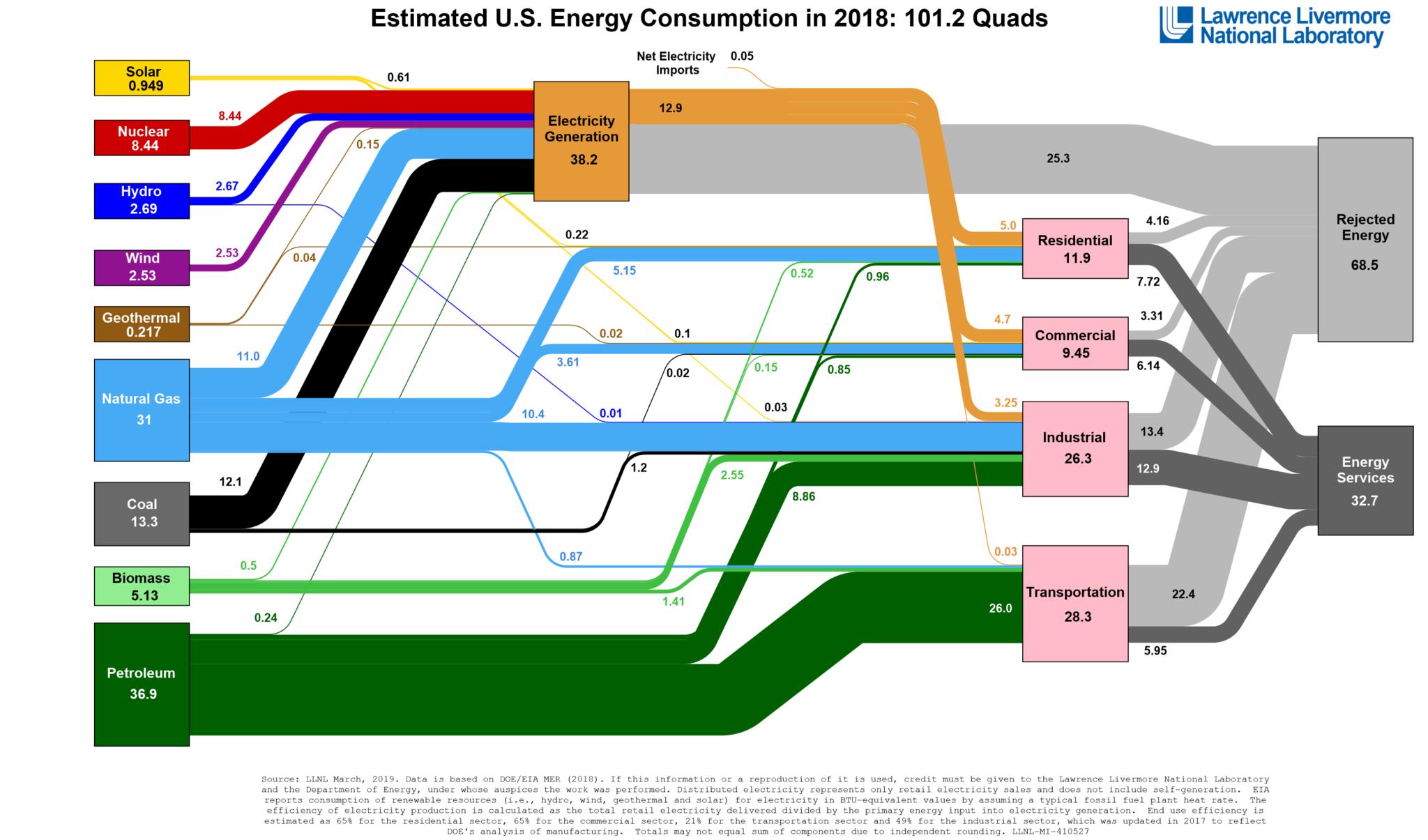 USAs energikonsumtion år 2018