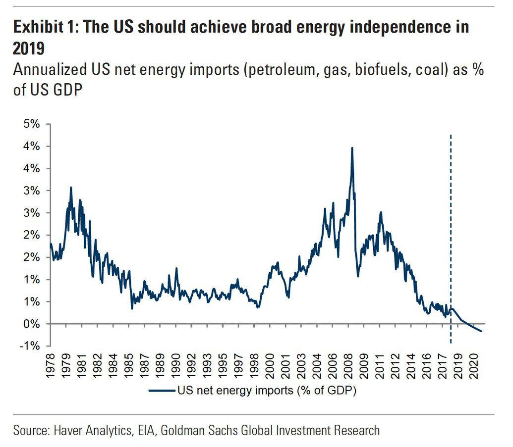 USA blir energioberoende år 2019 enligt Goldman Sachs