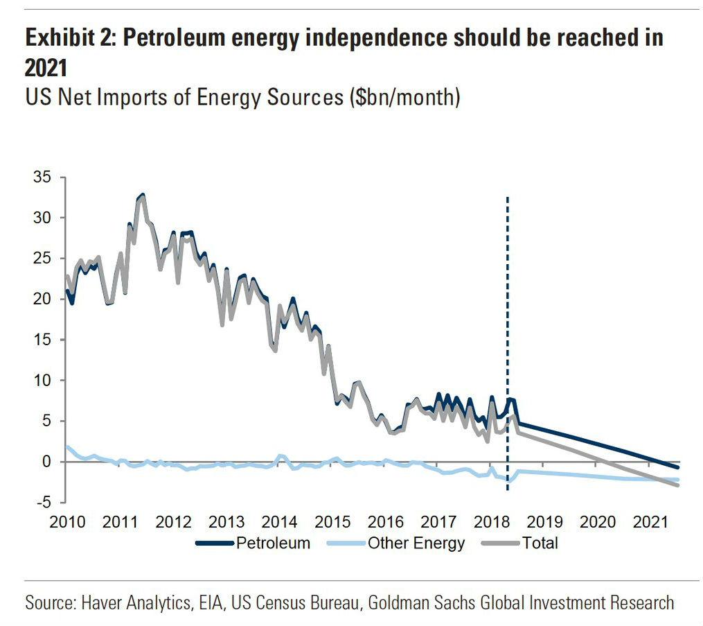 USA blir energioberoende vad gäller petroleum
