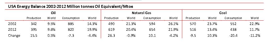 USA Energy Balance 2002 - 2012