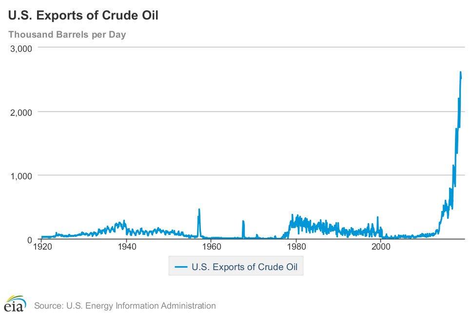 Export av olja från USA. Graf mellan 1920-2018.