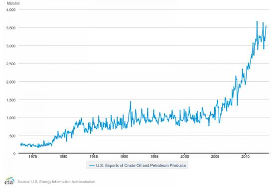 Diagram över export av olja och petroleum från USA