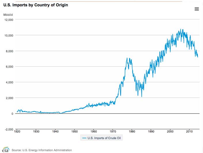 Hur mycket olja USA importerar, år 1920 till 2014