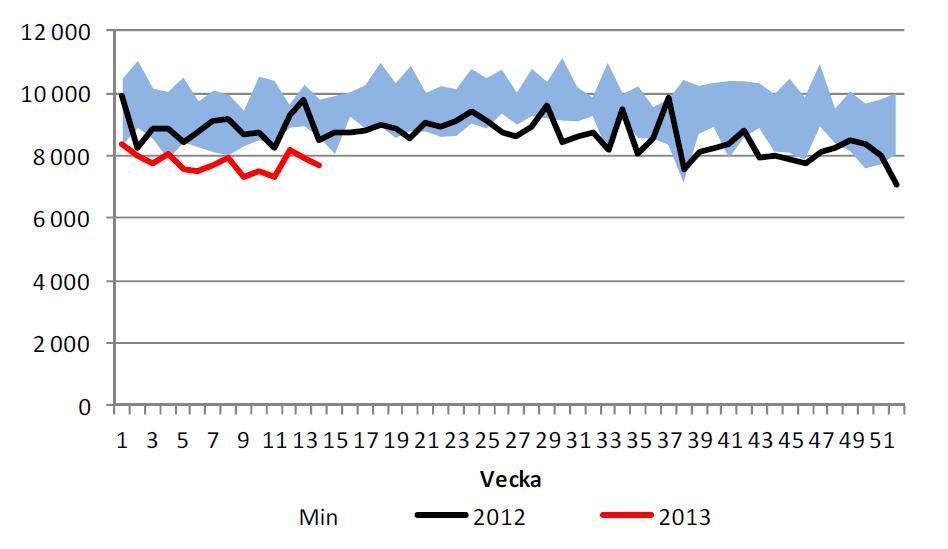 USA - Import av olja minskar igen