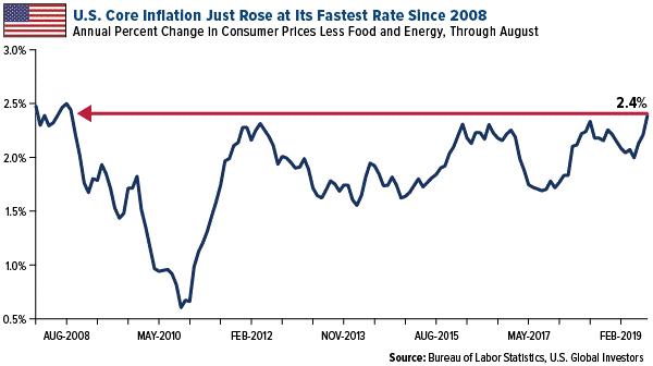 Graf över inflation i USA