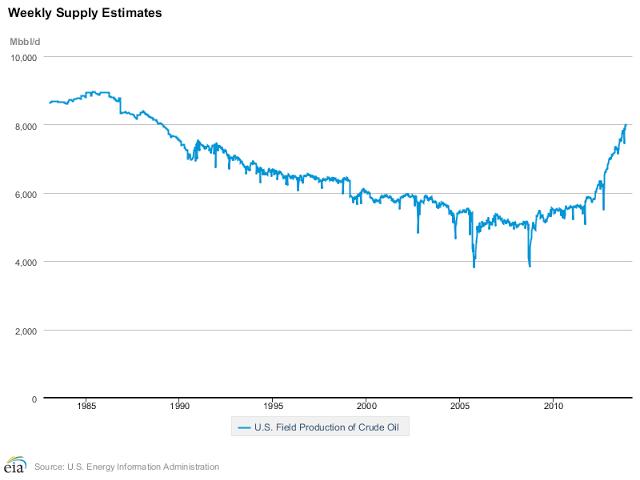 USAs inhemska produktion av olja