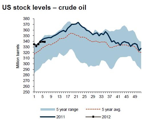 USA - Lager av olja (crude oil) - Graf över 5 år