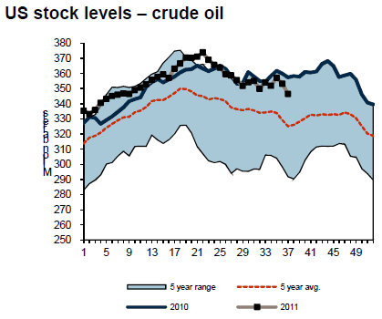 USA lager olja (crude oil) - Diagram