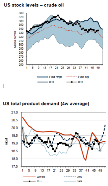 Lager och efterfrågan på olja i USA - Grafer