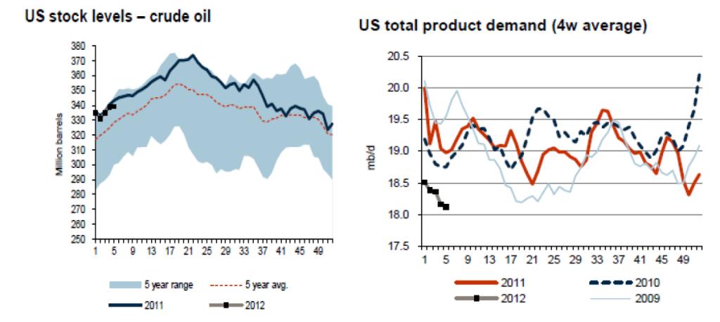 USA Olja - Oljelager och total produktion år 2009, 2010, 2011 och 2012