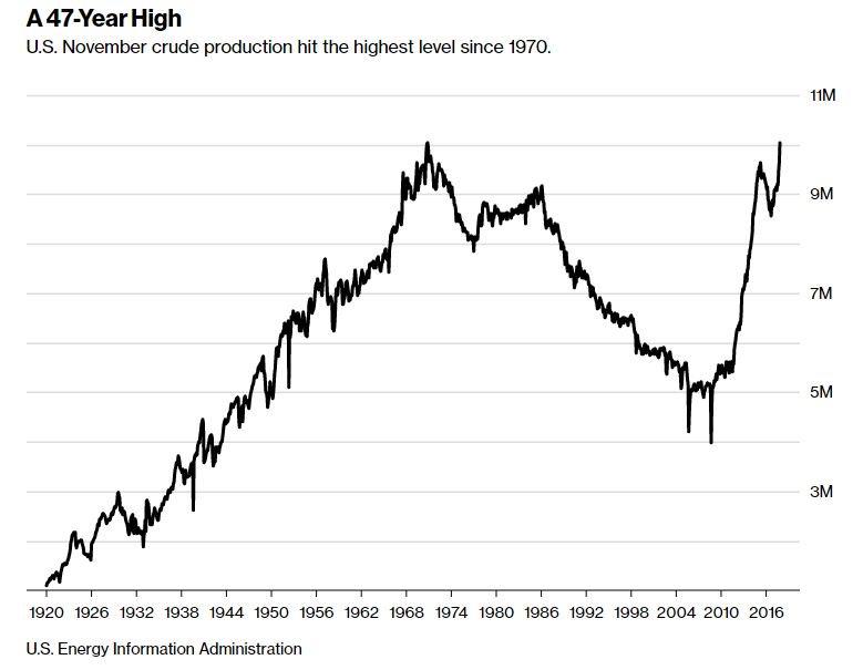 Oljeproduktion i USA - över 10 miljoner fat per dag
