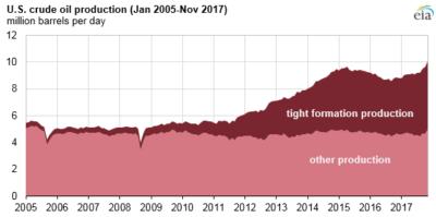 De senaste årens spektakulära oljeproduktionsökning i USA kommer från tight oil