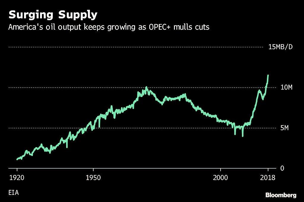 Graf över USAs oljeproduktion