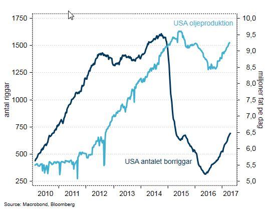 Oljeproduktion och oljeriggar i USA
