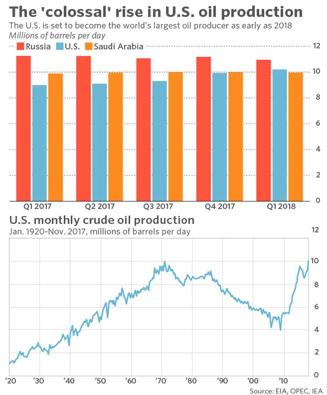 USAs oljeproduktion stiger