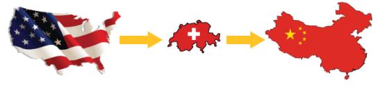 Guldets väg, från USA via Schweiz  till Kina