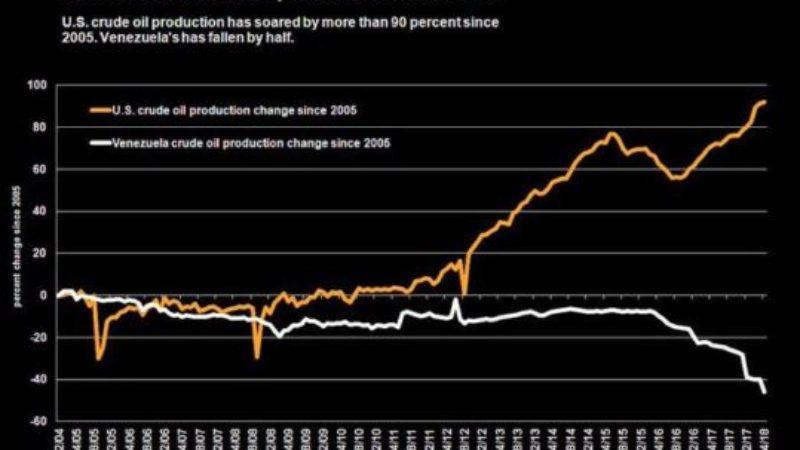 Oljeproduktion i USA och Venezuela – Spektakulär skillnad i utveckling sedan 2005