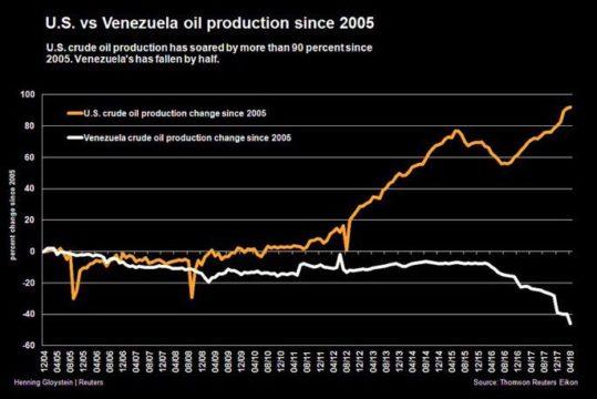 usa-venezuela-oljeproduktion.jpg