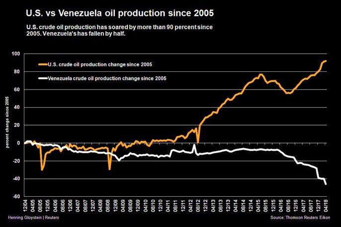 Oljeproduktion i USA och Venezuela