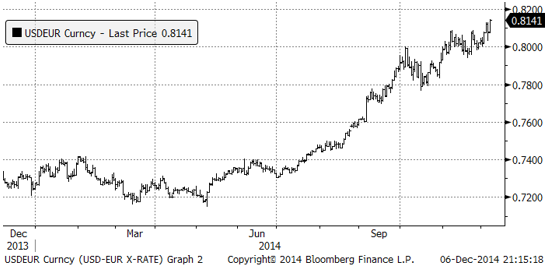 USD-EUR valutakurs