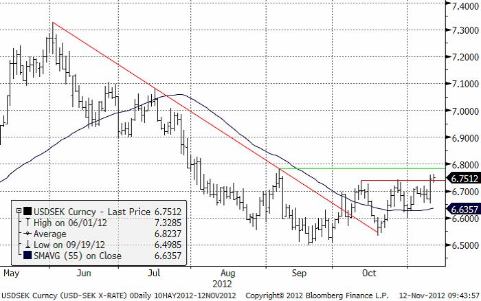 USD SEK 12 november 2012