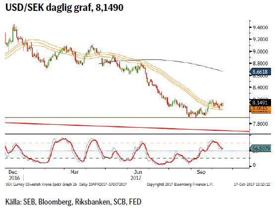 USD/SEK daglig graf, 8,1490