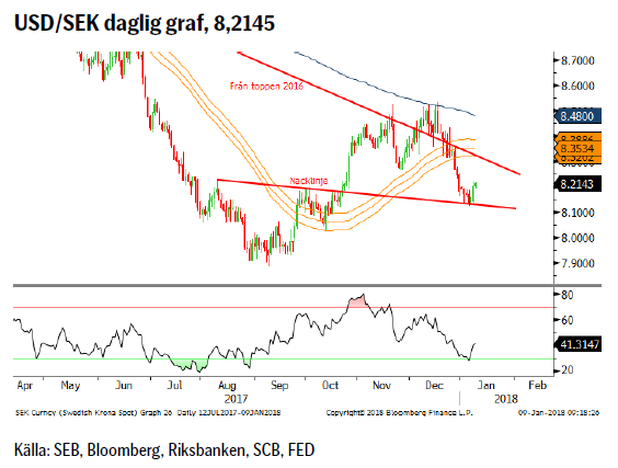 USD/SEK daglig graf, 8,2145