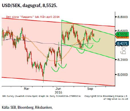 USD/SEK, dagsgraf, 8,5525.