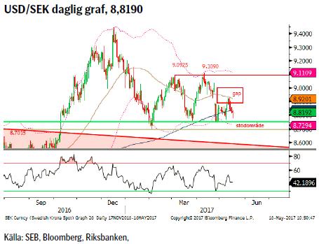 USD/SEK daglig graf, 8,8190
